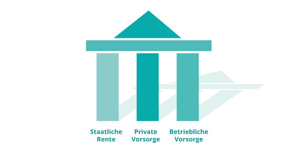3 Säulenmodell